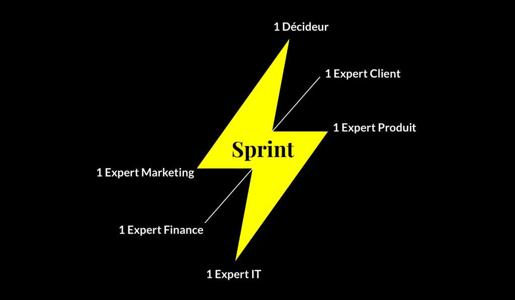 Le Sprint et les acteurs